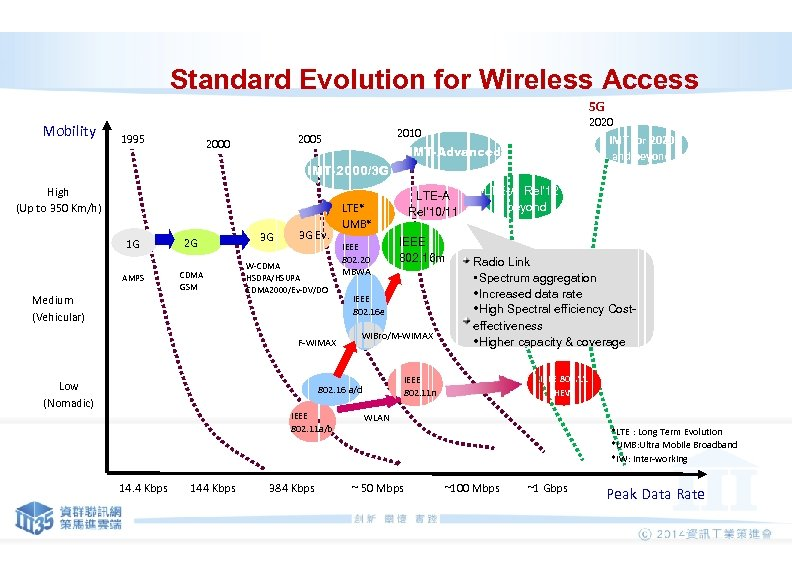 Standard Evolution for Wireless Access 5 G Mobility 1995 2000 2020 2010 IMT for