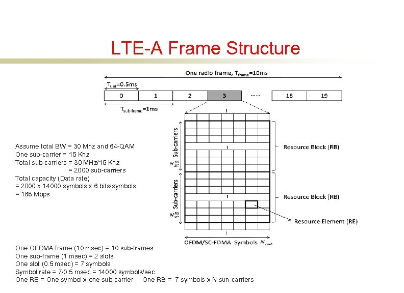 LTE-A Frame Structure Assume total BW = 30 Mhz and 64 -QAM One sub-carrier