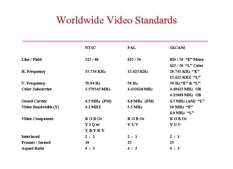 Worldwide Video Standards NTSC PAL SECAM Line / Field 525 / 60 625 /