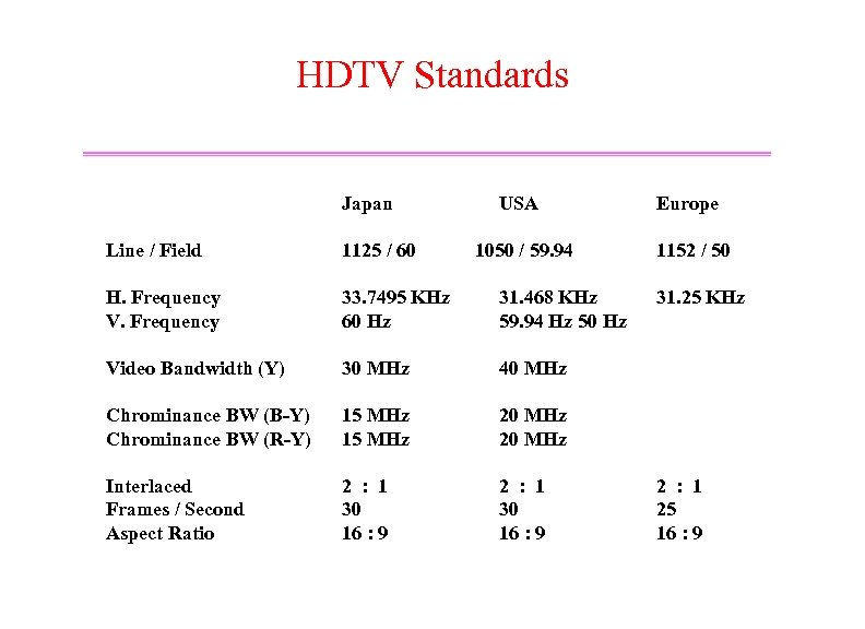 HDTV Standards Japan USA Line / Field 1125 / 60 1050 / 59. 94