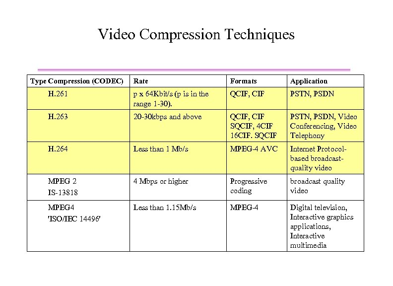 Video Compression Techniques Type Compression (CODEC) Rate Formats Application H. 261 p x 64