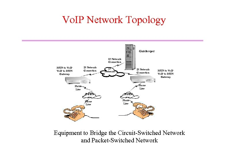 Vo. IP Network Topology Gatekeeper IP Network Connection PSTN to Vo. IP to PSTN