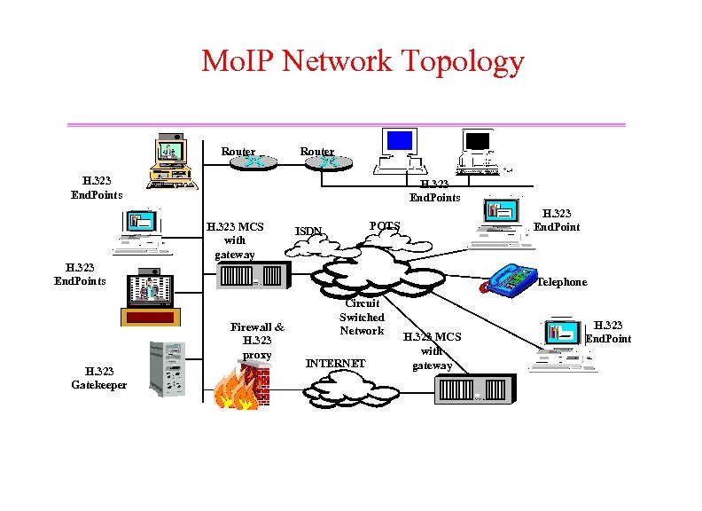 Mo. IP Network Topology Router H. 323 End. Points H. 323 MCS with gateway