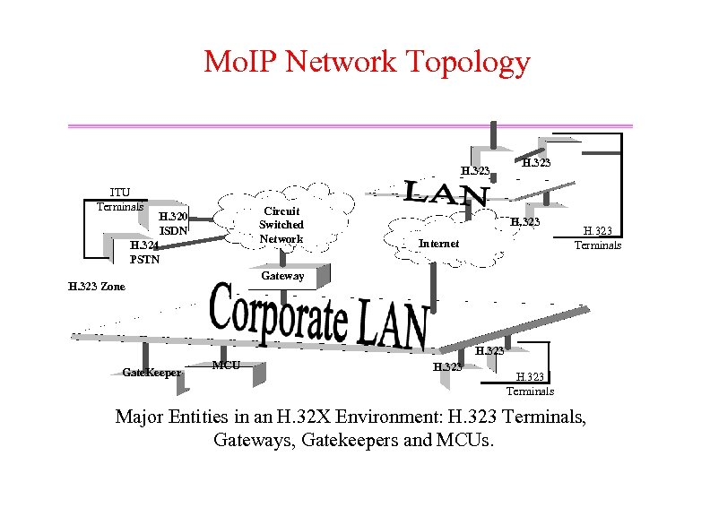 Mo. IP Network Topology H. 323 ITU Terminals Circuit Switched Network H. 320 ISDN
