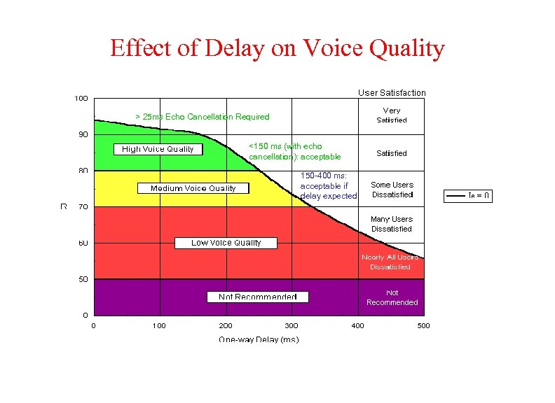 Effect of Delay on Voice Quality > 25 ms Echo Cancellation Required N T
