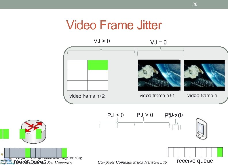 36 Video Frame Jitter VJ > 0 video frame n+1 video frame n+2 PJ