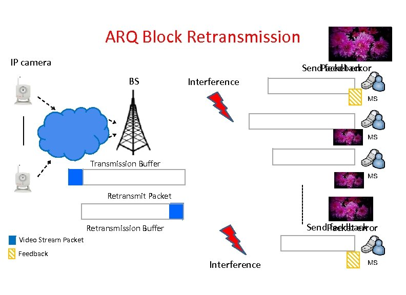 ARQ Block Retransmission IP camera Send feedback Packet error BS Interference Transmission Buffer Retransmit