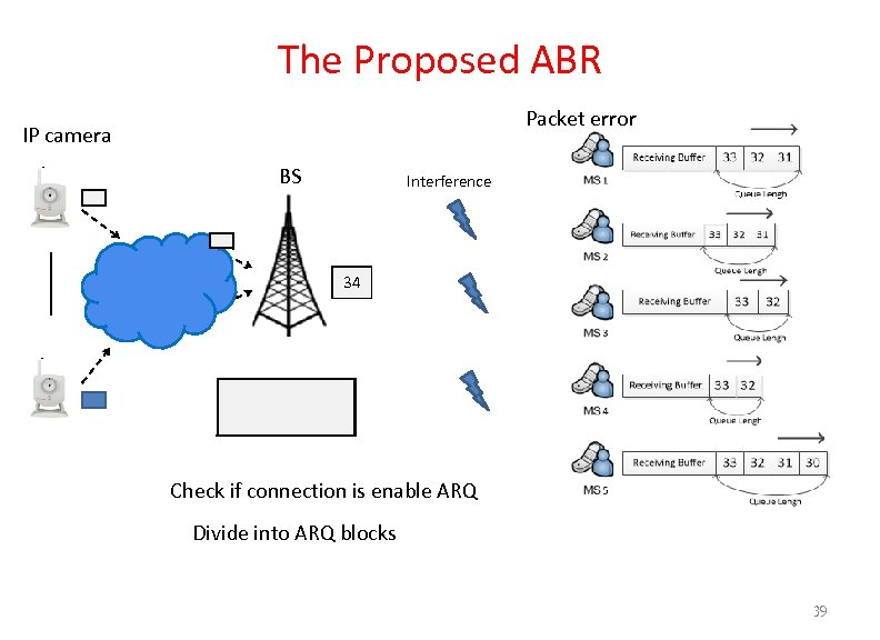The Proposed ABR Packet error IP camera BS Interference 34 37 36 35 34