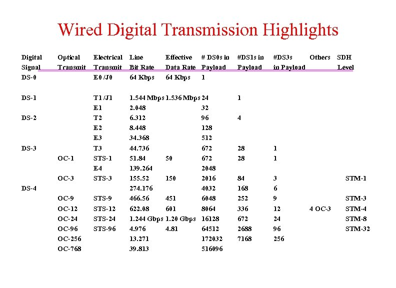 Wired Digital Transmission Highlights Digital Signal DS-0 Optical Transmit DS-1 DS-2 DS-3 OC-1 OC-3