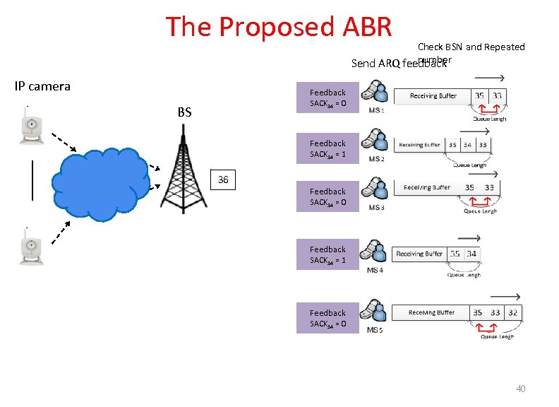 The Proposed ABR Check BSN and Repeated number Send ARQ feedback IP camera Feedback