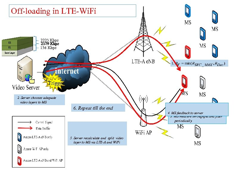 Off-loading in LTE-Wi. Fi 2223 Kbps 2379 Kbps 156 Kbps Trigger 2. Server chooses