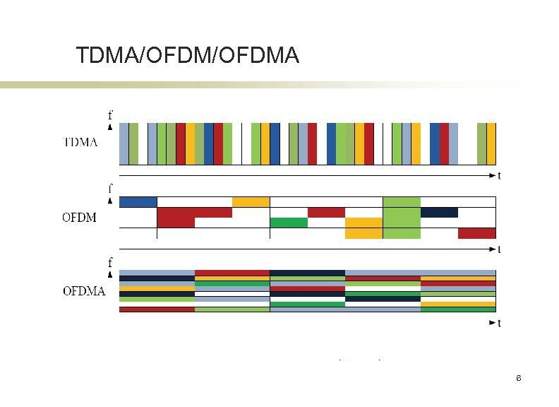 TDMA/OFDMA 6