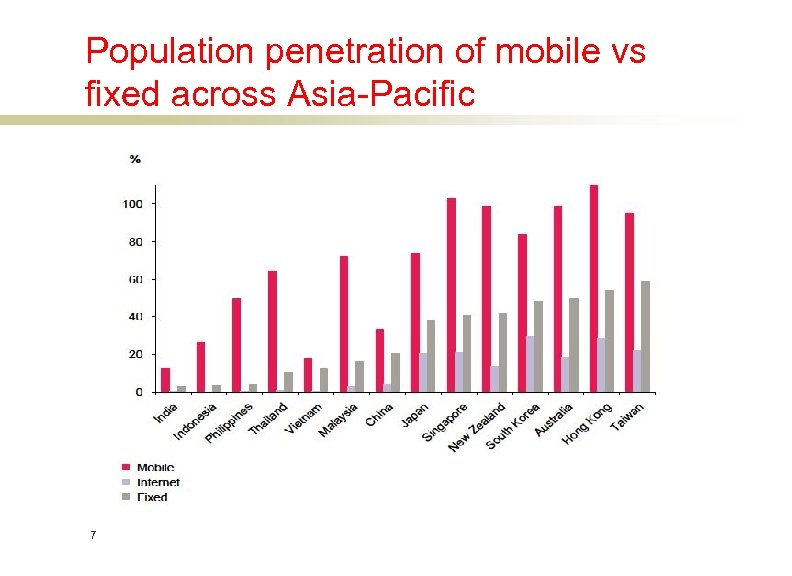 Population penetration of mobile vs fixed across Asia-Pacific 7
