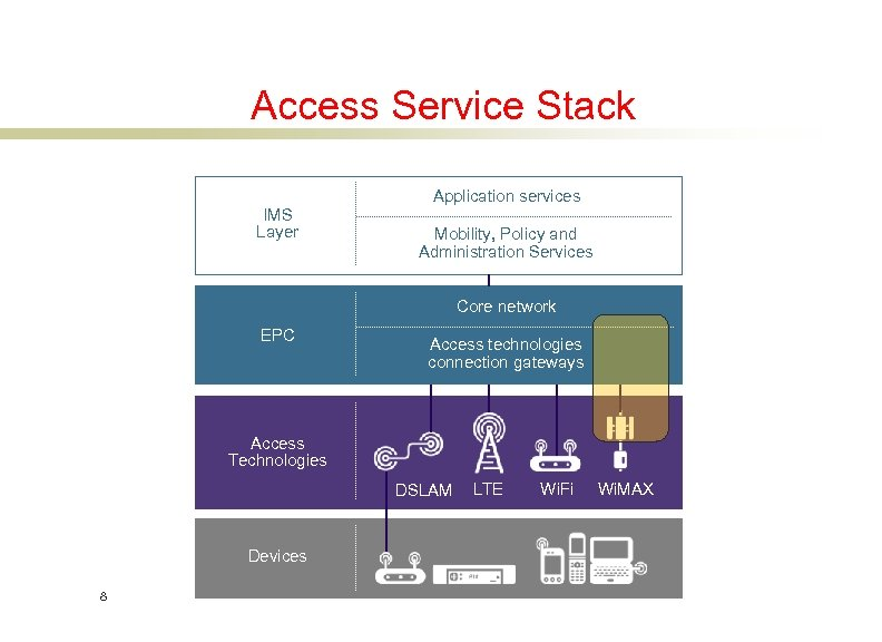 Access Service Stack IMS Layer Application services Mobility, Policy and Administration Services Core network