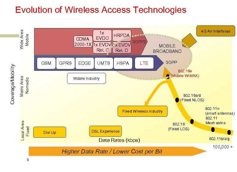 1 x HRPDA EVDO CDMA 3 GPP 2 2000 -1 X 1 x EVDV