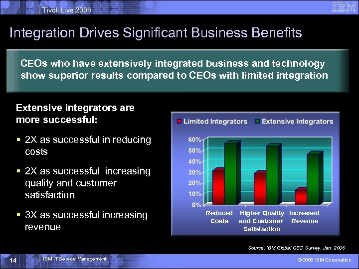 Tivoli Live 2006 Integration Drives Significant Business Benefits CEOs who have extensively integrated business