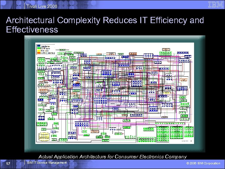 Tivoli Live 2006 Architectural Complexity Reduces IT Efficiency and Effectiveness Actual Application Architecture for