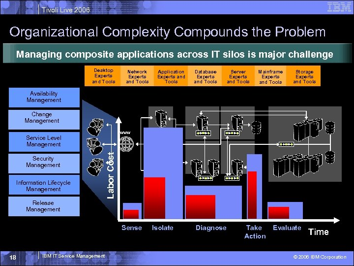 Tivoli Live 2006 Organizational Complexity Compounds the Problem Managing composite applications across IT silos