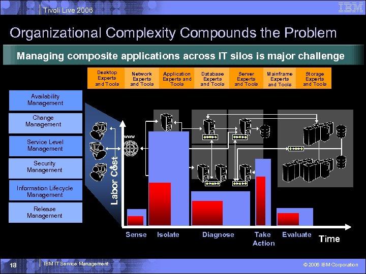 Tivoli Live 2006 Organizational Complexity Compounds the Problem Managing composite applications across IT silos
