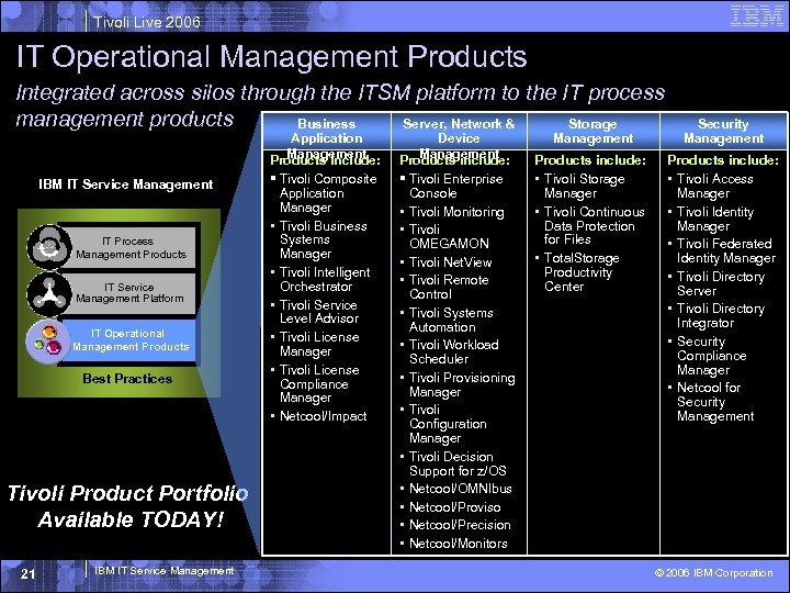 Tivoli Live 2006 IT Operational Management Products Integrated across silos through the ITSM platform