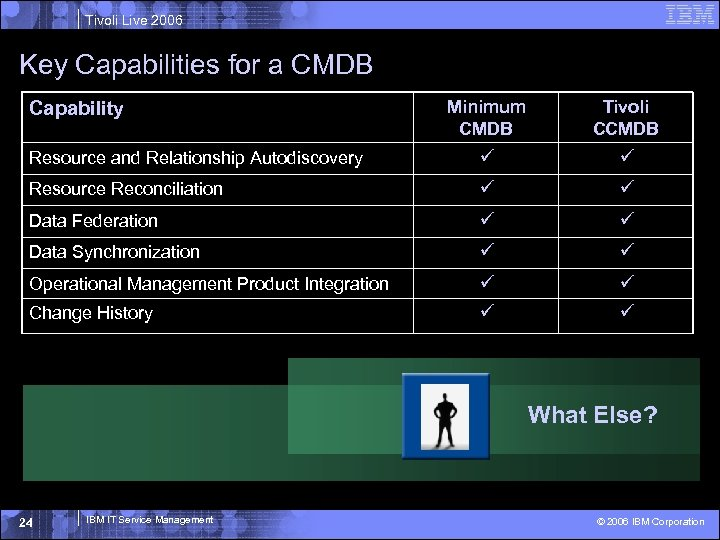 Tivoli Live 2006 Key Capabilities for a CMDB Minimum CMDB Tivoli CCMDB Resource and