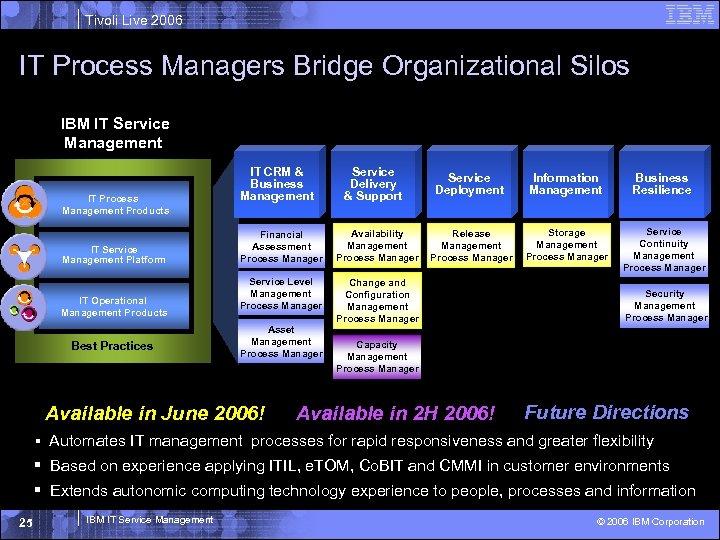 Tivoli Live 2006 IT Process Managers Bridge Organizational Silos IBM IT Service Management IT