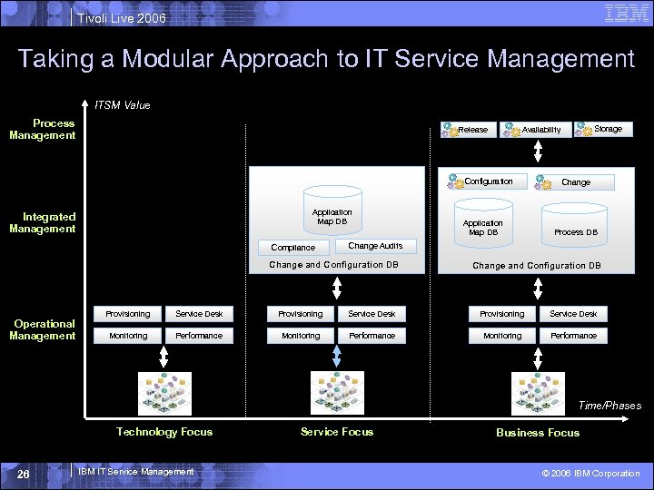 Tivoli Live 2006 Taking a Modular Approach to IT Service Management ITSM Value Process