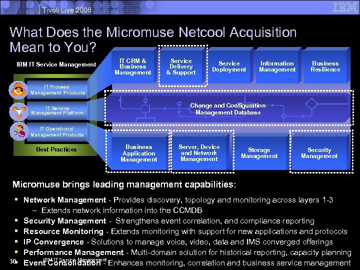 Tivoli Live 2006 What Does the Micromuse Netcool Acquisition Mean to You? IBM IT