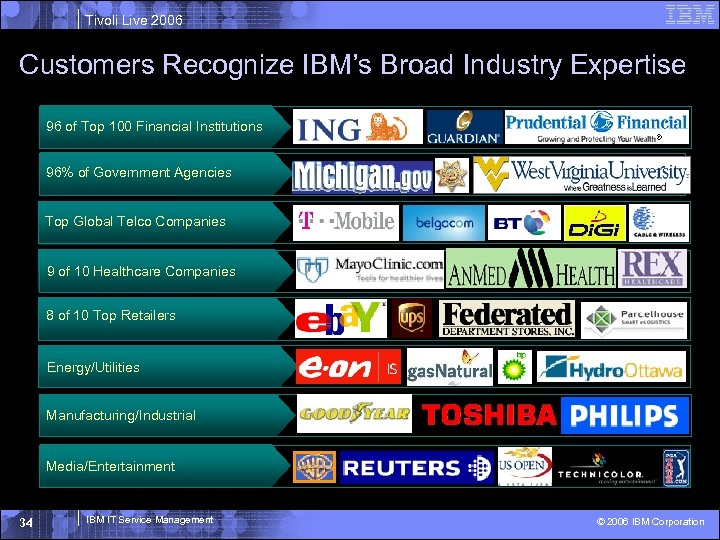 Tivoli Live 2006 Customers Recognize IBM's Broad Industry Expertise 96 of Top 100 Financial