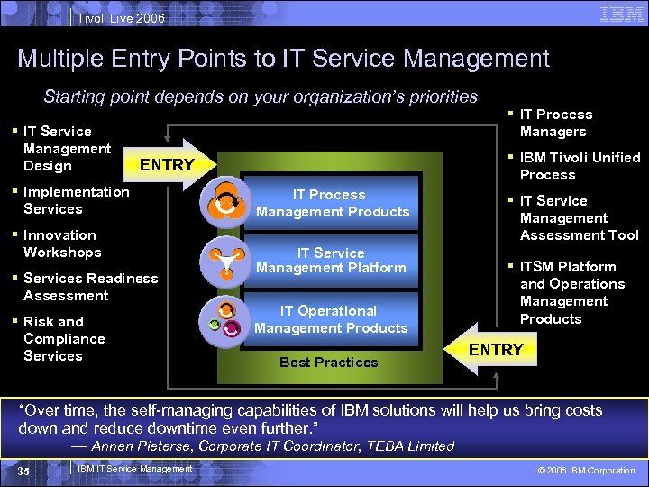 Tivoli Live 2006 Multiple Entry Points to IT Service Management Starting point depends on