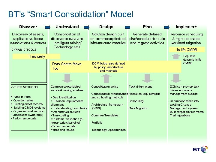 "BT's ""Smart Consolidation"" Model Discover Understand Discovery of assets, applications, feeds associations & owners"