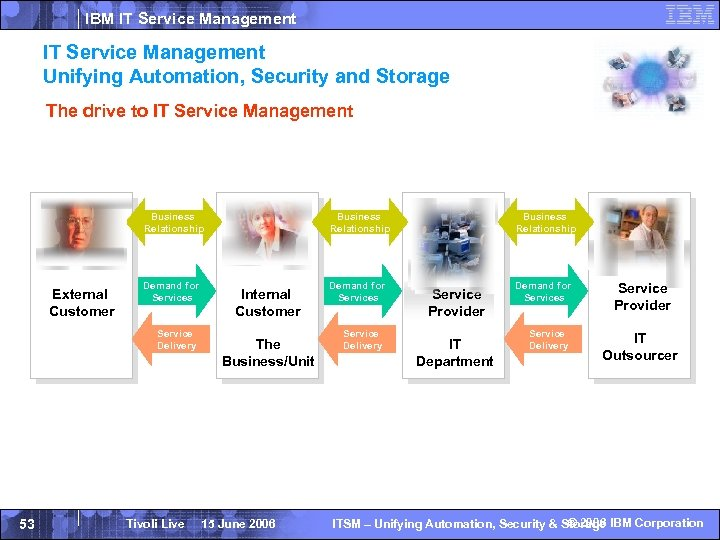IBM IT Service Management Unifying Automation, Security and Storage The drive to IT Service