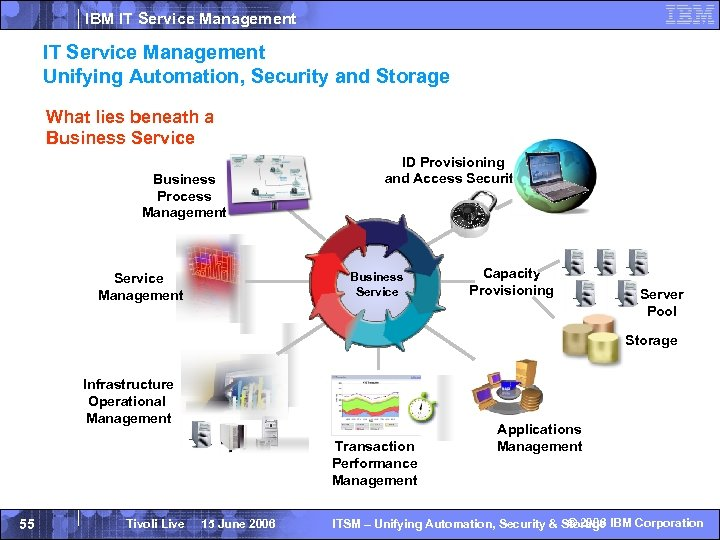 IBM IT Service Management Unifying Automation, Security and Storage What lies beneath a Business