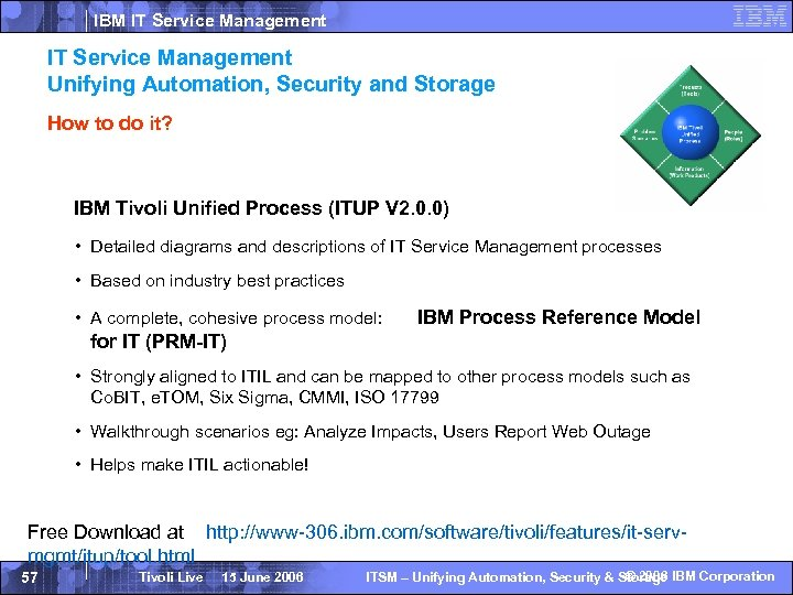IBM IT Service Management Unifying Automation, Security and Storage How to do it? IBM