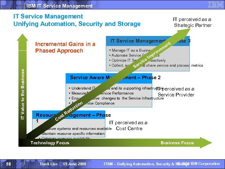 IBM IT Service Management Unifying Automation, Security and Storage IT Value to the Business