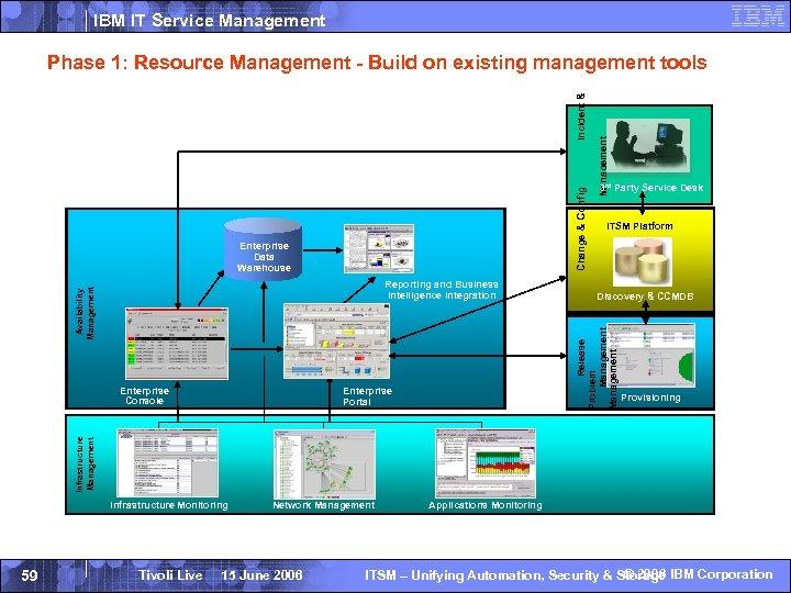 IBM IT Service Management Enterprise Data Warehouse Enterprise Console 3 rd Party Service Desk