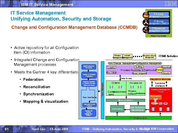 IBM IT Service Management Unifying Automation, Security and Storage IT Process Management Products IT