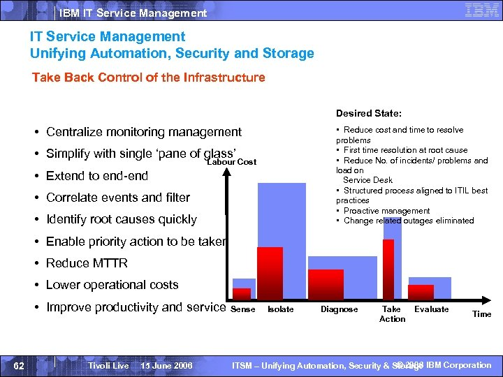 IBM IT Service Management Unifying Automation, Security and Storage Take Back Control of the