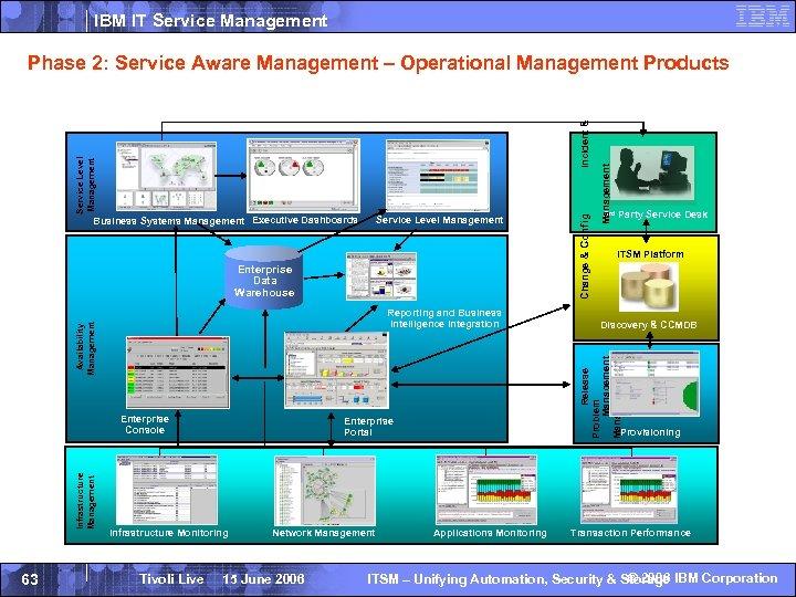 IBM IT Service Management Enterprise Data Warehouse Infrastructure Management Enterprise Console 63 Enterprise Portal