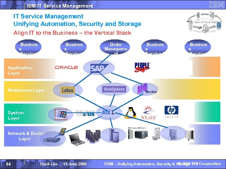 IBM IT Service Management Unifying Automation, Security and Storage Lines of Business Align IT