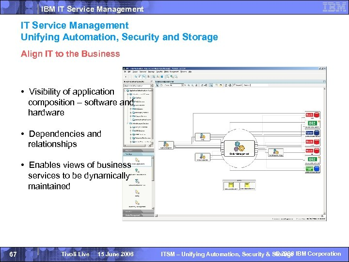 IBM IT Service Management Unifying Automation, Security and Storage Align IT to the Business