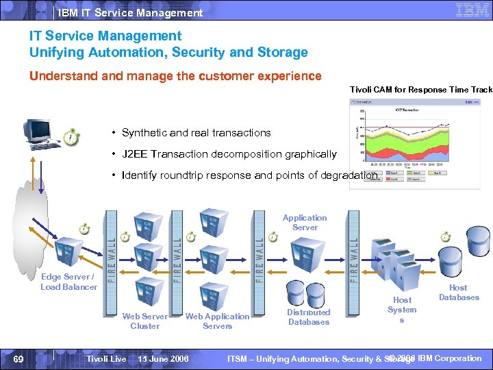 IBM IT Service Management Unifying Automation, Security and Storage Understand manage the customer experience