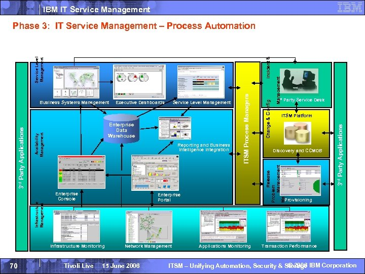 IBM IT Service Management Infrastructure Management Enterprise Portal Infrastructure Monitoring Tivoli Live Network Management