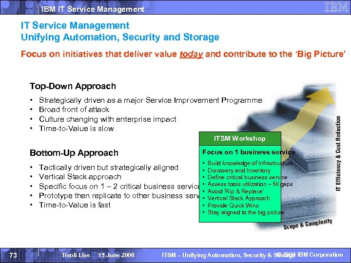 IBM IT Service Management Unifying Automation, Security and Storage Focus on initiatives that deliver