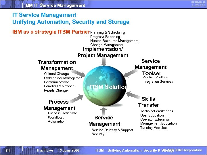 IBM IT Service Management Approach IT Service Management Unifying Automation, Security and Storage IBM