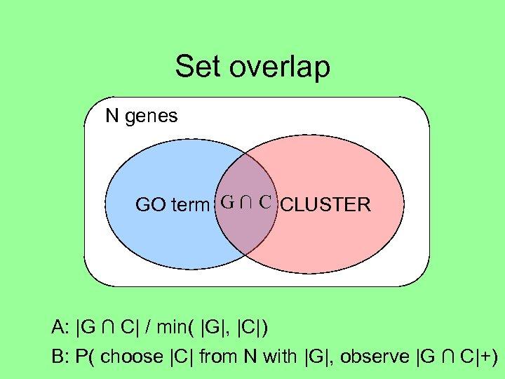 Set overlap N genes GO term G ∩ C CLUSTER A:  G ∩ C 