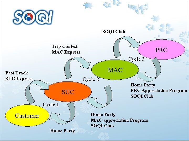 SOQI Club Trip Contest MAC Express PRC Cycle 3 MAC Fast Track SUC Express