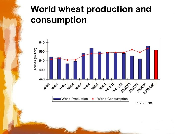 World wheat production and consumption Source: USDA