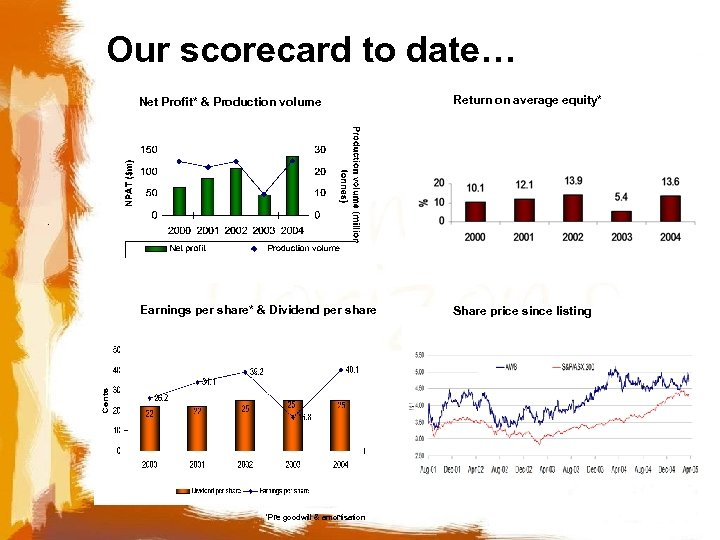 Our scorecard to date… Net Profit* & Production volume Return on average equity* Earnings