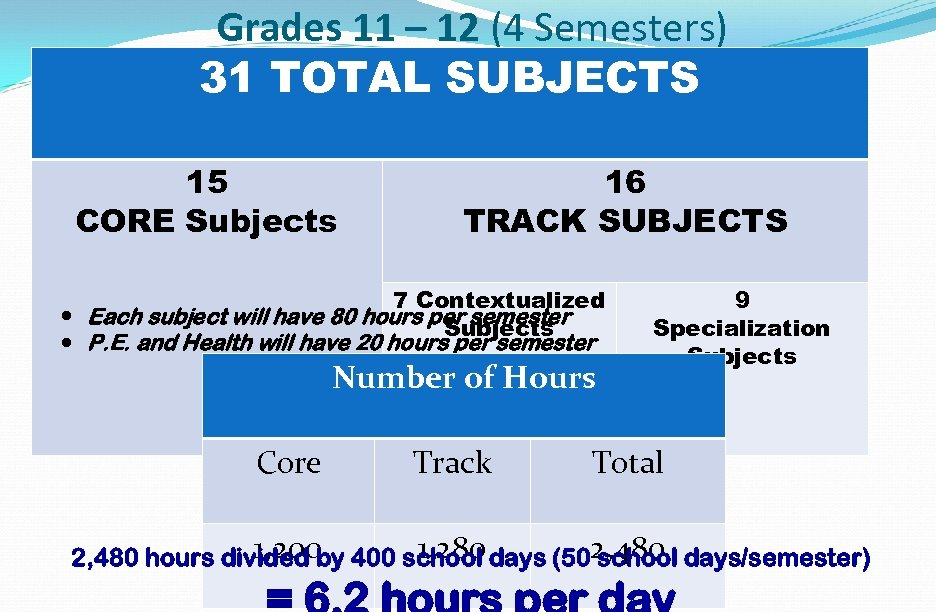 Grades 11 – 12 (4 Semesters) 31 TOTAL SUBJECTS 15 CORE Subjects 16 TRACK